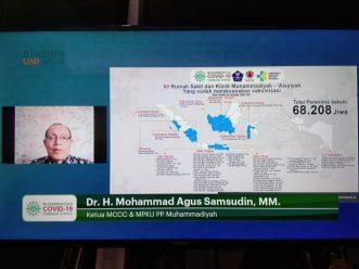 Muhammadiyah Antisipasi Lonjakan Covid-19 Pasca Liburan Hari Raya